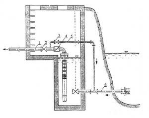Phạm vi sử dụng của máy bơm nước giếng khoan