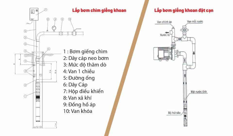 hướng dẫn dùng máy bơm chìm